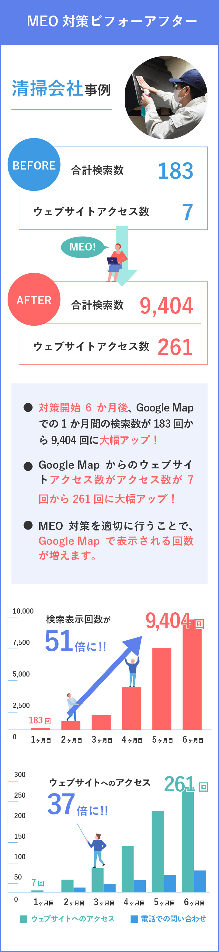 MEO対策でGoogleの地図の上位に表示