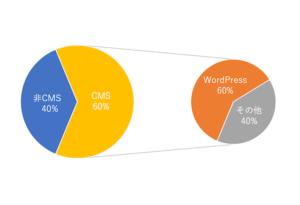 WordPressのシェア