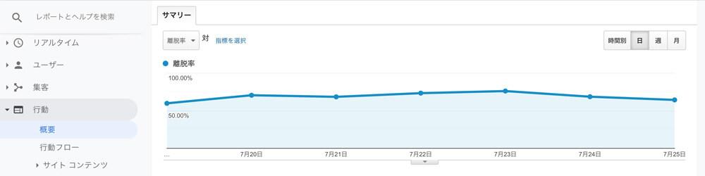 Googleアナリティクスの離脱率と直帰率の違い