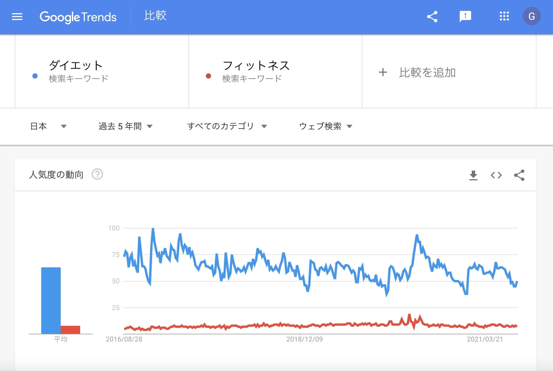 Googleトレンドの過去5年のキーワド比較