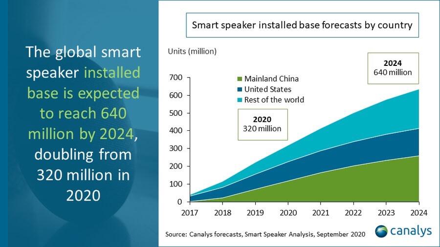 Global smart speaker market set to reach 163 million units in 2021