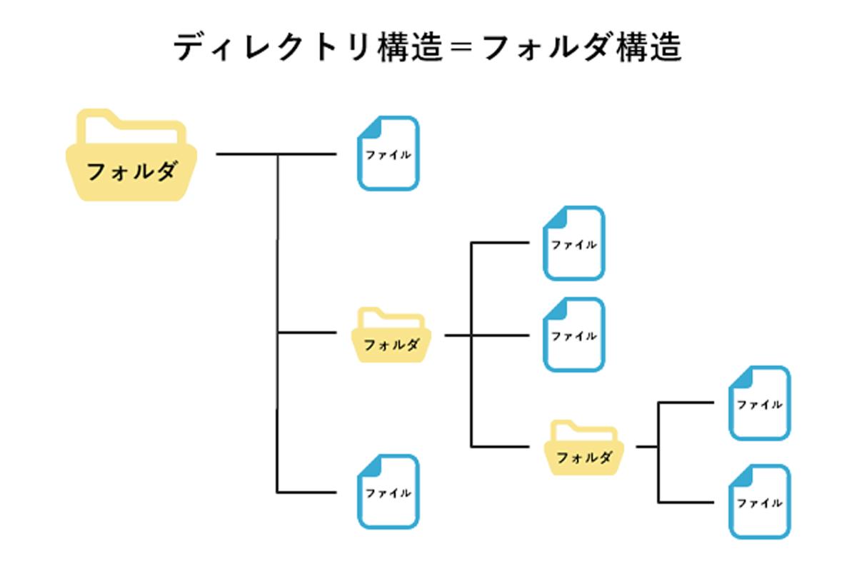 ファイルアプリのディレクトリ構造