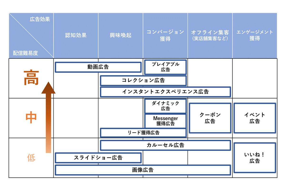 広告フォーマット表