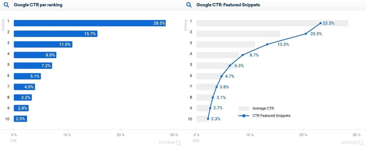 SISTRIX「Why (almost) everything you knew about Google CTR is no longer valid」