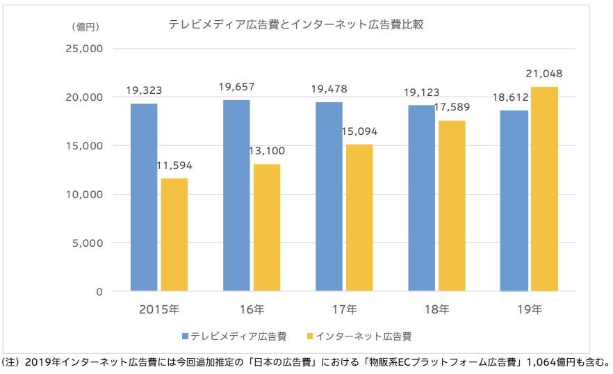 電通「2019 年 日本の広告費」