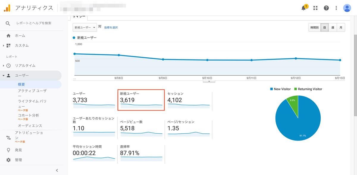 一定期間におけるユーザー数が表示