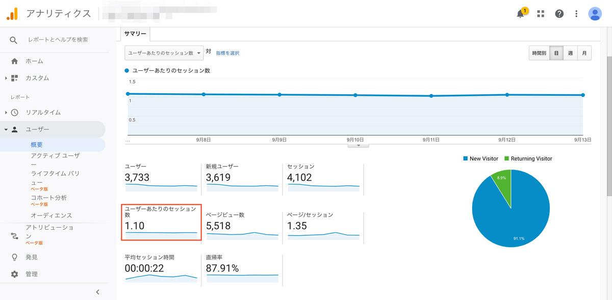 ユーザーがどれくらいサイトに再訪問しているか