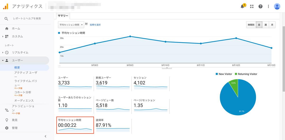 「平均セッション時間」は自社サイトに訪問したユーザーの平均的なセッション時間