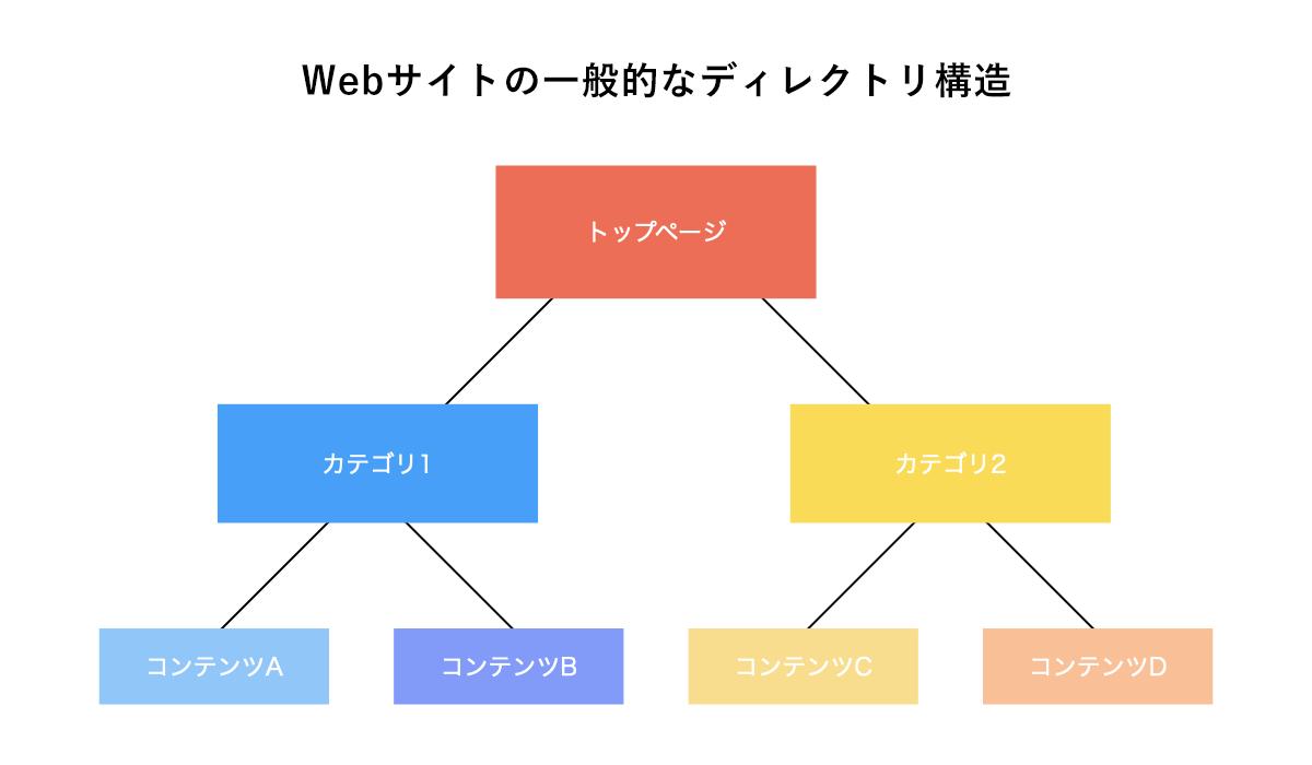 webサイトディレクト構造